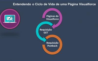 Entendendo o Ciclo de Vida de uma Página Visualforce