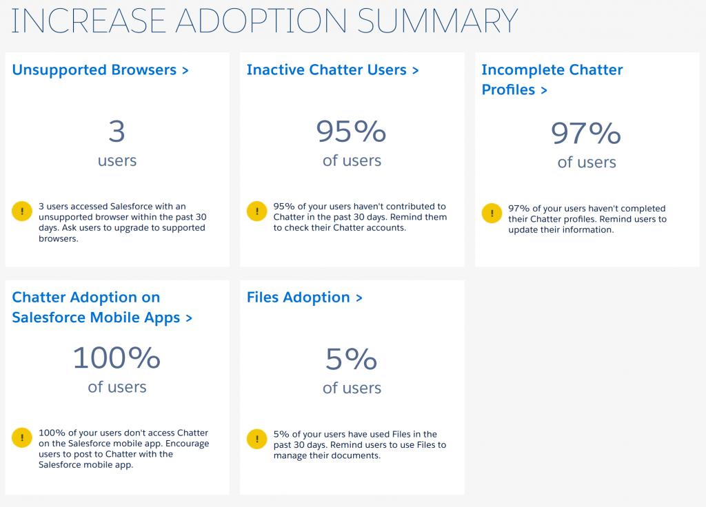 Adoção aos recursos do SalesforceLimites de sua Organização Salesforce