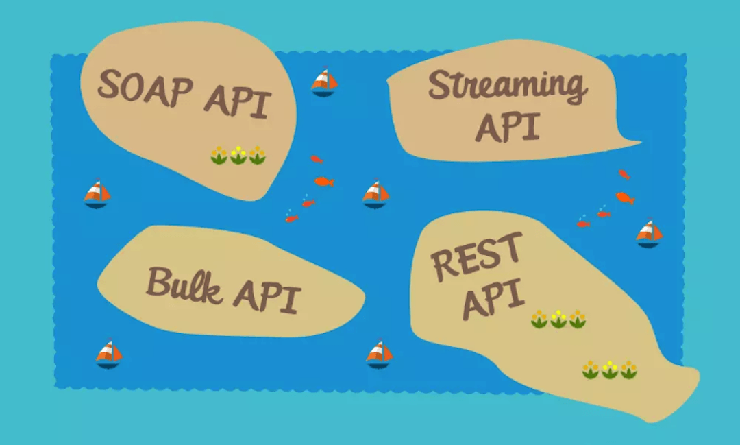 APIs do Salesforce